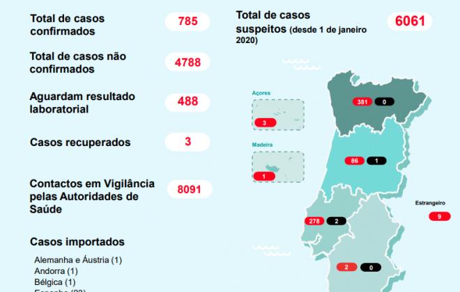 Já há 785 pessoas infetadas com coronavírus em Portugal. Dois casos são no Alentejo.
