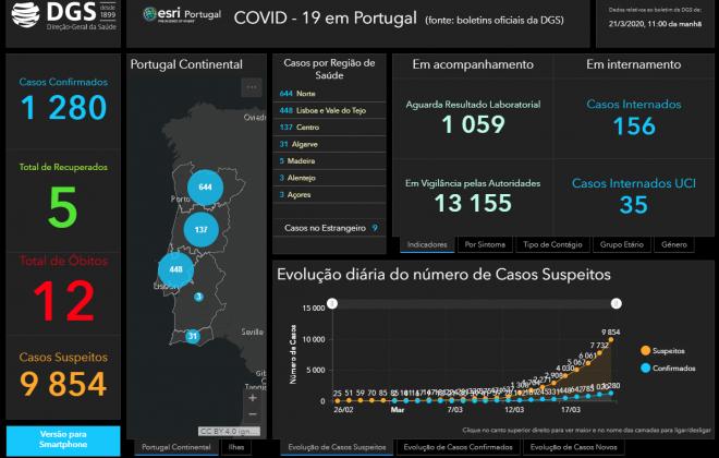 Já há 1280 pessoas infetadas com coronavírus em Portugal
