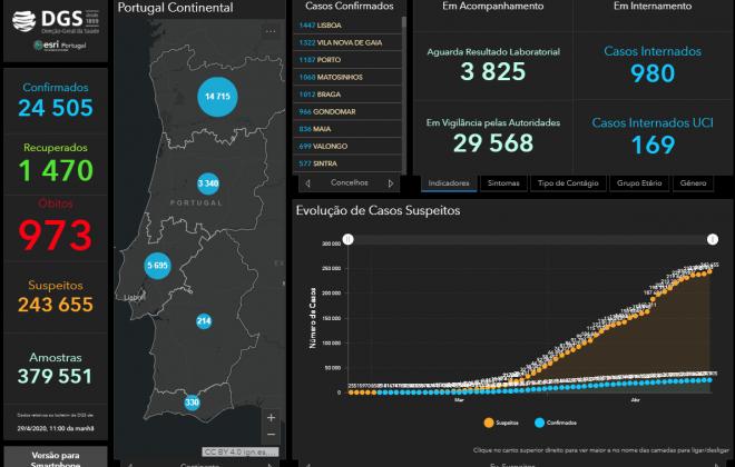 Alentejo conta com 214 pessoas infetadas com COVID-19
