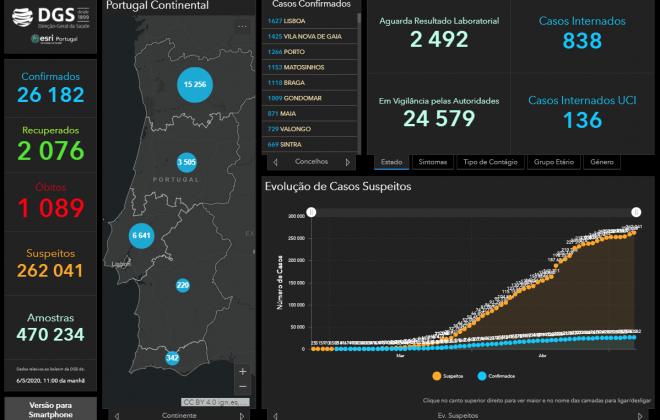 Alentejo continua com 220 casos de COVID-19