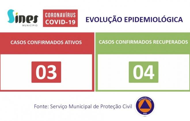 Concelho de Sines regista mais um caso recuperado de Covid-19