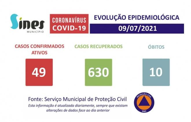 Sines regista 49 casos ativos de Covid-19